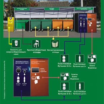 Контейнерная площадка для раздельного сбора мусора