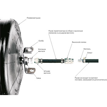 Пневмозаглушка маслобензостойкая, герметизатор для трубы внут. диам. 1200-1600 мм